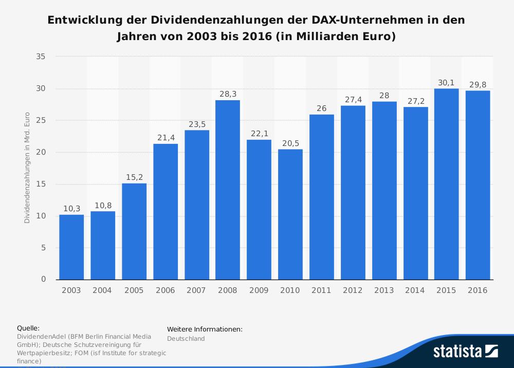 Gewinne und Dividendensummen der DAX30-Unternehmen 2003 bis 2016