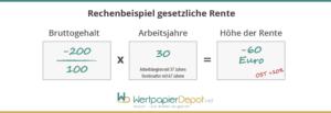 Infografik zum Rentenabzug, den eine Betriebsrente verursacht