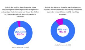 Umfrage von IG Markets zu CFDs