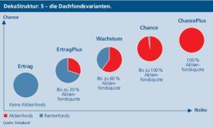 Arten von Dachfonds - Infografik der Dekabank