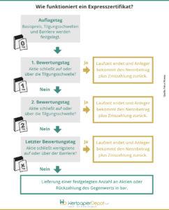 Infografik zu Funktionsweise von Expresszertifikaten