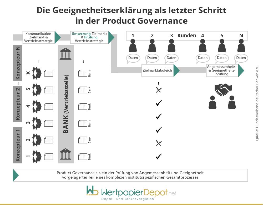 Die Geeignetheitserklärung im Rahmen der Product Governance