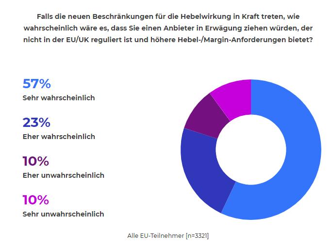 Umfrage von IG Markets zur Regulierung von CFDs durch die ESMA