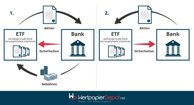 Risiken in der Verleihung von ETFs
