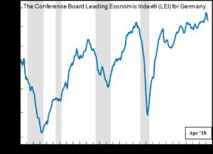 Leading Economic Index für Deutschland
