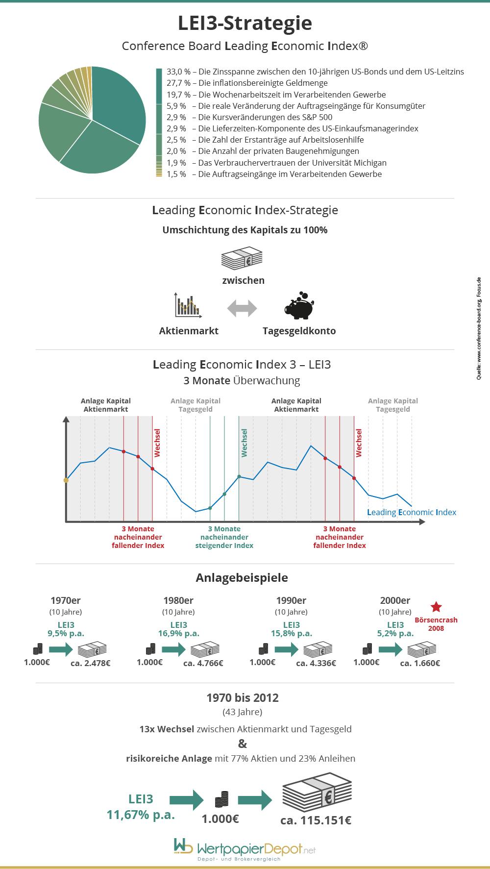 Die LEI3-Strategie im Überblick
