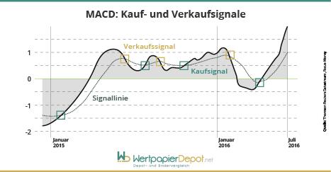 macd-kauf-verkaufsignale
