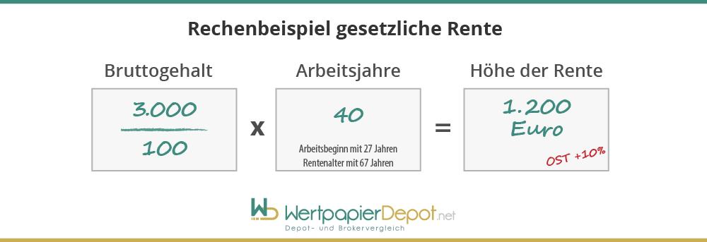 Infografik mit Rechenweg zur Ermittlung des gesetzlichen Rentenanspruchs