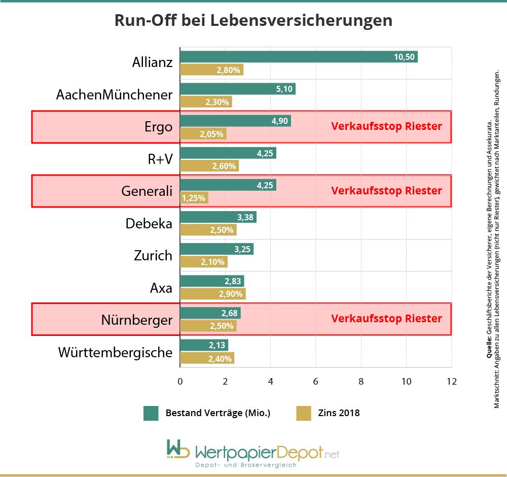 Infografik der zehn größten deutschen Lebensversicherer