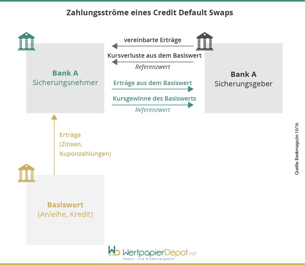 zahlungsstroeme-credit-default-swaps